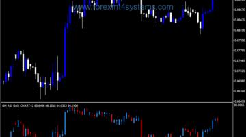 Indekatoriya Forex RSI Bar Chart V2