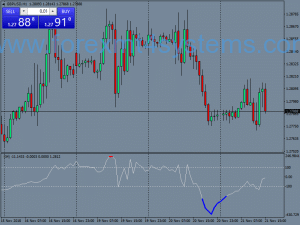 Forex RSI Extreme Binary Options-strategie