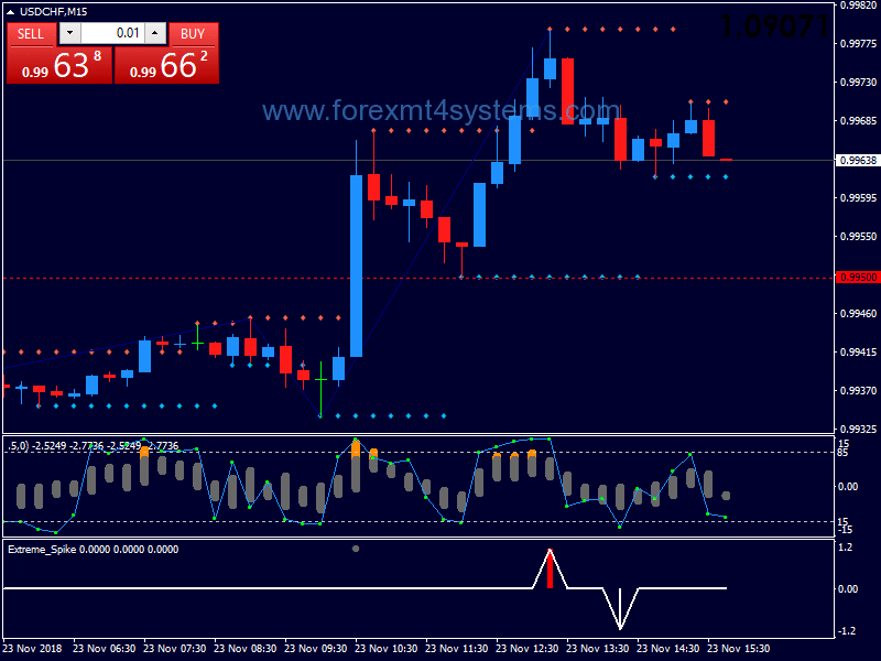 Forex RSI Lido Spike Binary Options Strategy – ForexMT4Systems