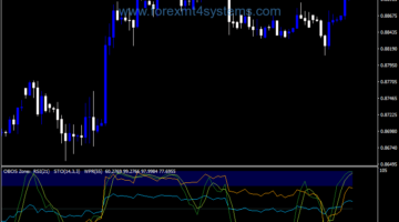 Forex RSI Stochastic WPR Indicator