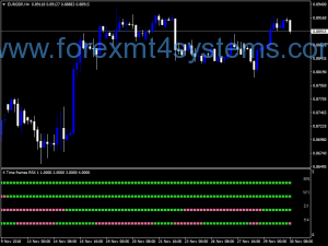 Forex RSX Four Time Frame Indicator