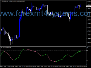 Forex RSX MRP MTF Mrtools Indicator