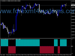 Forex RSX OMA Filter NMC Version Indicator