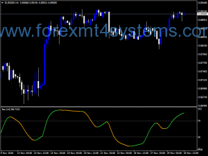 Indicador Forex RSX Powered JMA NRP