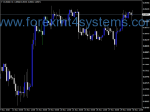 Indekatoriya Forex RSX Super Bars