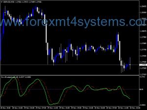 Forex RVI Jurok CFB Adaptive Indicator