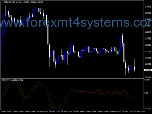 Forex RVI MTF Индикатор на версията