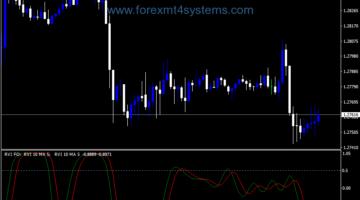 Forex RVI Vininl Fom Indicator