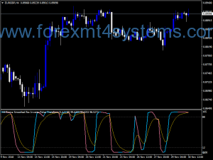 Forex RWMA Smooth RSX Inverse Fisher Transform Indicator