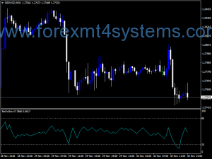 Forex Rel Voll DX-indicator