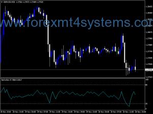 Forex Rel Voll DX Indekator