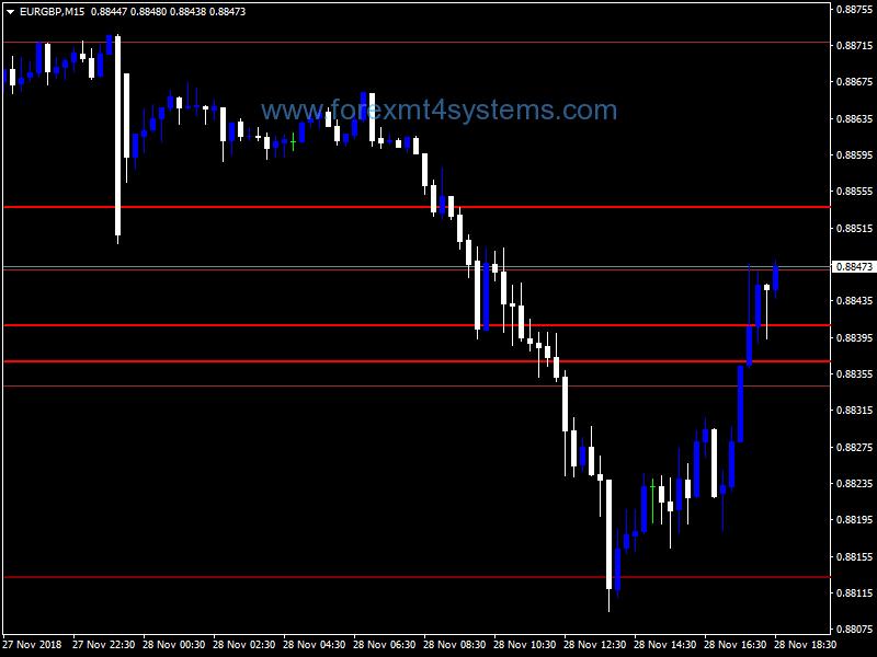 forex s/r indicator