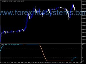 Forex Schaff Trend RSX Indicator