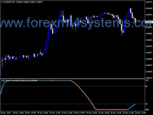 Indicador Forex Schaff Trend RSX VHF Adaptive