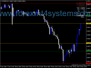 Forex Spead High Low Индикатор