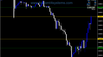 Forex Spead High Low Indicator