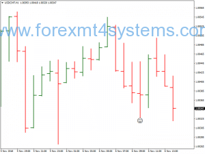 Forex Spike Bar Цена Действие Бинарни Опции Стратегия