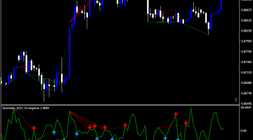 Forex Stochastic Roc Divergence Indicator