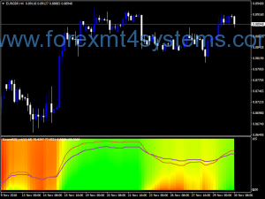Forex Swami Rupi Color Indicator