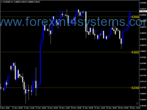 Forex Sweet Spots Gold Tro Modified Version Indicator