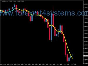 Estratégia de opções binárias Forex Trend Beater