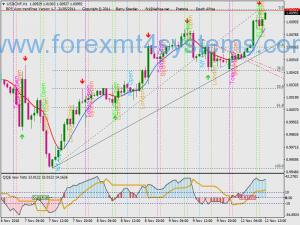 Forex Trend Bin Pro Stratejiya Hilbijêre Binary