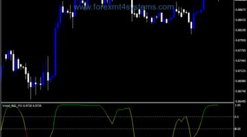 Forex Vininl RSI FO Indicator
