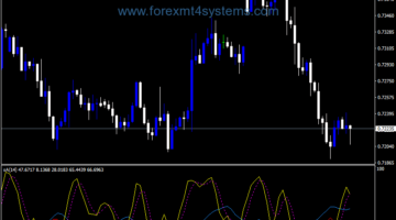 Forex ADX Z Stochastic Alert Indicator