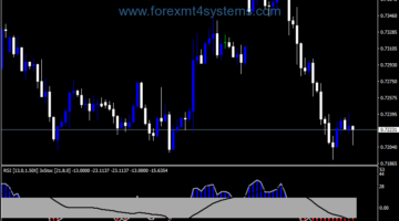 Forex ATM RSI Histo Alert Indicator