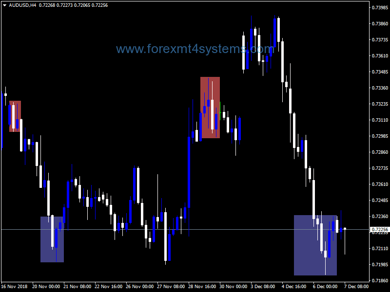 Forex BH Double Stochastic V2 Indicator