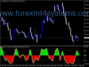 Forex Bollinger Squeeze vStochastic Indicator