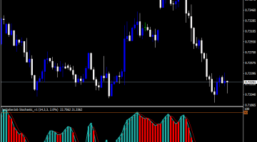Forex Bolt Alian Job Stochastic Indicator