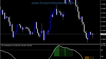 Forex CCI Stochastic ATR Team Trader Indicator