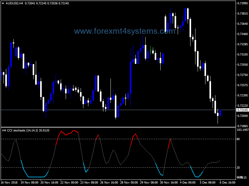 Forex CCI Stochastic Power Indicator