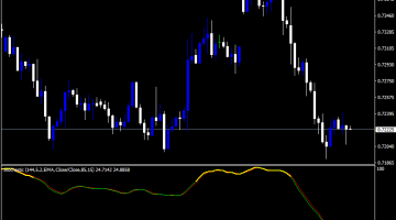 Forex Color Stochastic 144 Master Indicator