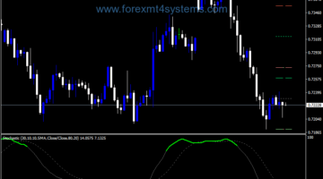 Forex Color Stochastic Pivot Version Indicator
