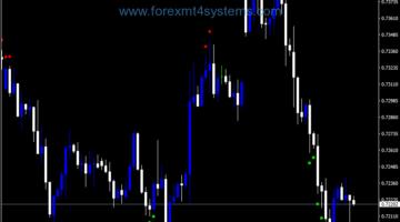 Forex DSS Bressert Fan Signals Dots Indicator