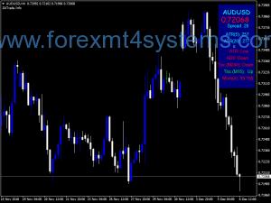 Индекс на индекса на търговията на Форекс DX