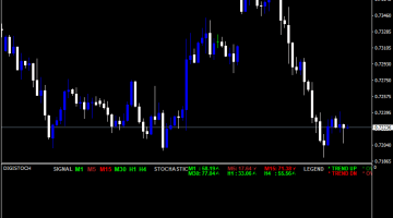 Forex Digital Stochastic Indicator