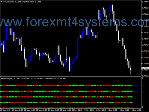 Forex Four Time Frame Stochastic Bars Indicator