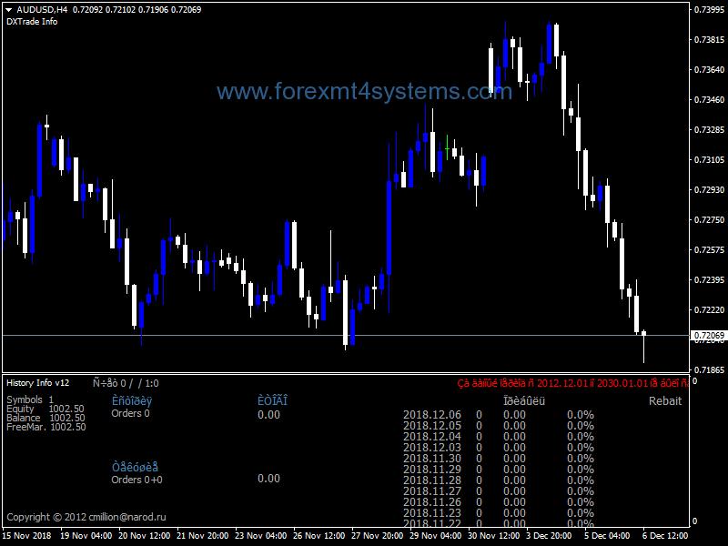 Maybank Forex History - Forex Floor Trader Method