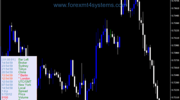 Forex P4L Clock Dashboard Indicator