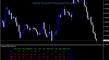 Forex Perpetual Profits Software Indicator