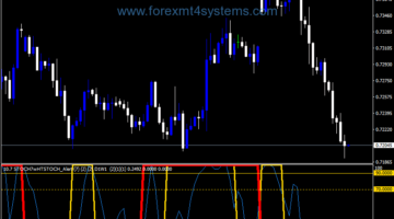 Forex Stochastic With Double Alert Indicator