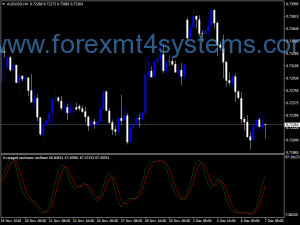 Forex Super AVG Stochastic Indicator