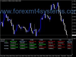 Индикатор за таблото за управление на валутния борд