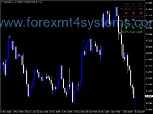 Индикатор за мини панел с тенденция към тенденция към Forex
