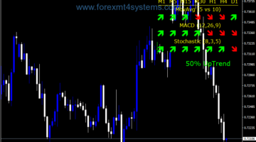 Forex Trend Bolt Panel Indicator