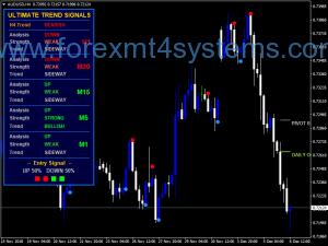 Forex Ultima Trend Signal V2 Dangosydd