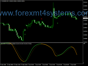 Forex DSS Arrows AMP MTF-indicator